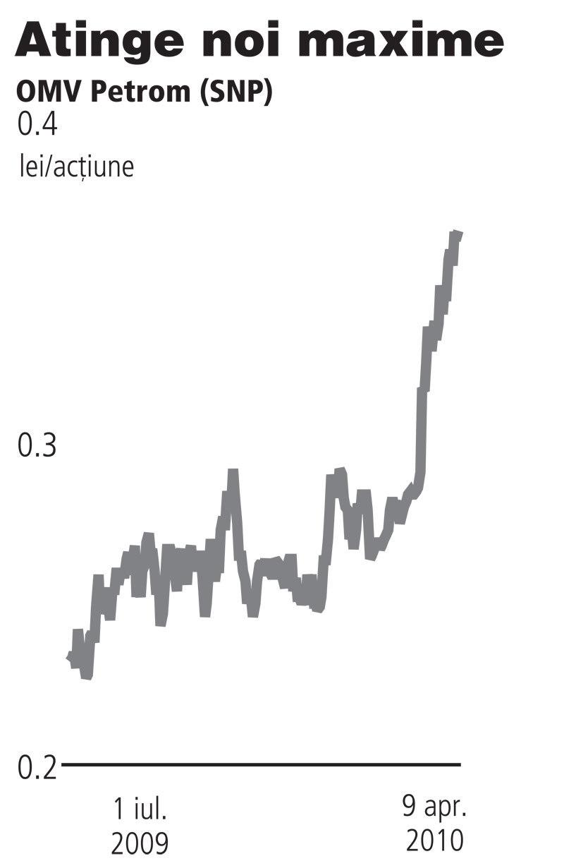 semnale de tendință pentru tranzacționare pe bursă