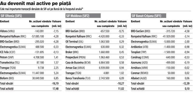SIF-urile s-au dezlantuit pe Bursa cu tranzactii de peste 20 mil. euro