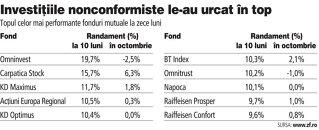 Pariul pe FP a adus fondurilor Carpatica un câştig de 150%