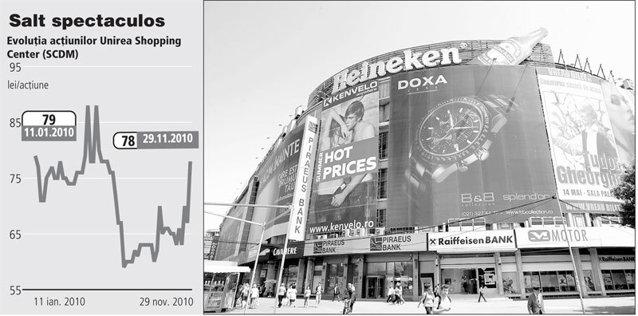 Cel mai mare mall de pe Bursă a câştigat 8 milioane de euro într-o zi