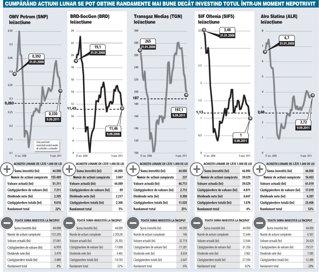 Strategie de investiţii la bursă pe timp de criză: Cumpără acţiuni în fiecare lună, cum plăteşti rata la bancă