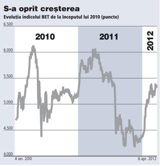 Dilema de primăvară a investitorilor: să vândă acum sau să aştepte dividendele şi corecţiile din mai?