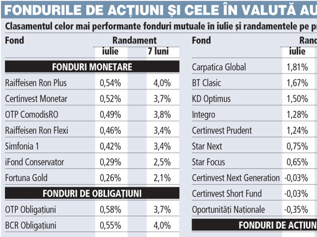 SIF-urile şi Fondul Proprietatea au adus fondurilor de acţiuni profituri de până la 22% în şapte luni. Mai au combustibil de creştere?
