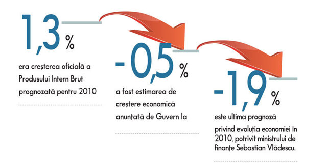 România este singura ţară din Est cu scădere economică în 2010