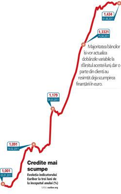 Evoluţia indicatorului Euribor la trei luni de la începutul anului (%)
