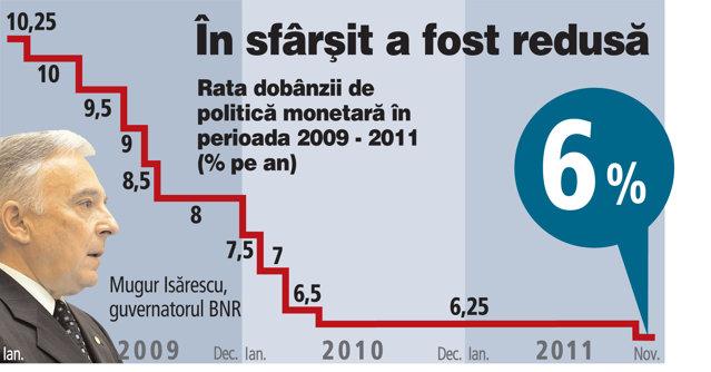 """BNR dă un semn de încurajare a economiei prin reducerea dobânzii de referinţă cu 0,25%. """"Insuficient"""", spune Dan Şucu de la Mobexpert, """"inflaţia a scăzut cu 3%"""""""