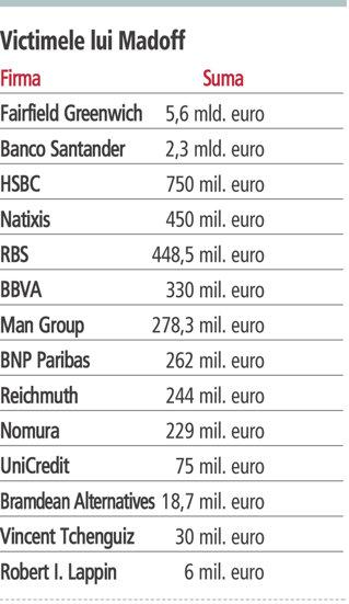 Lista cu victimele celei mai mari fraude din istorie abunda in banci europene de renume