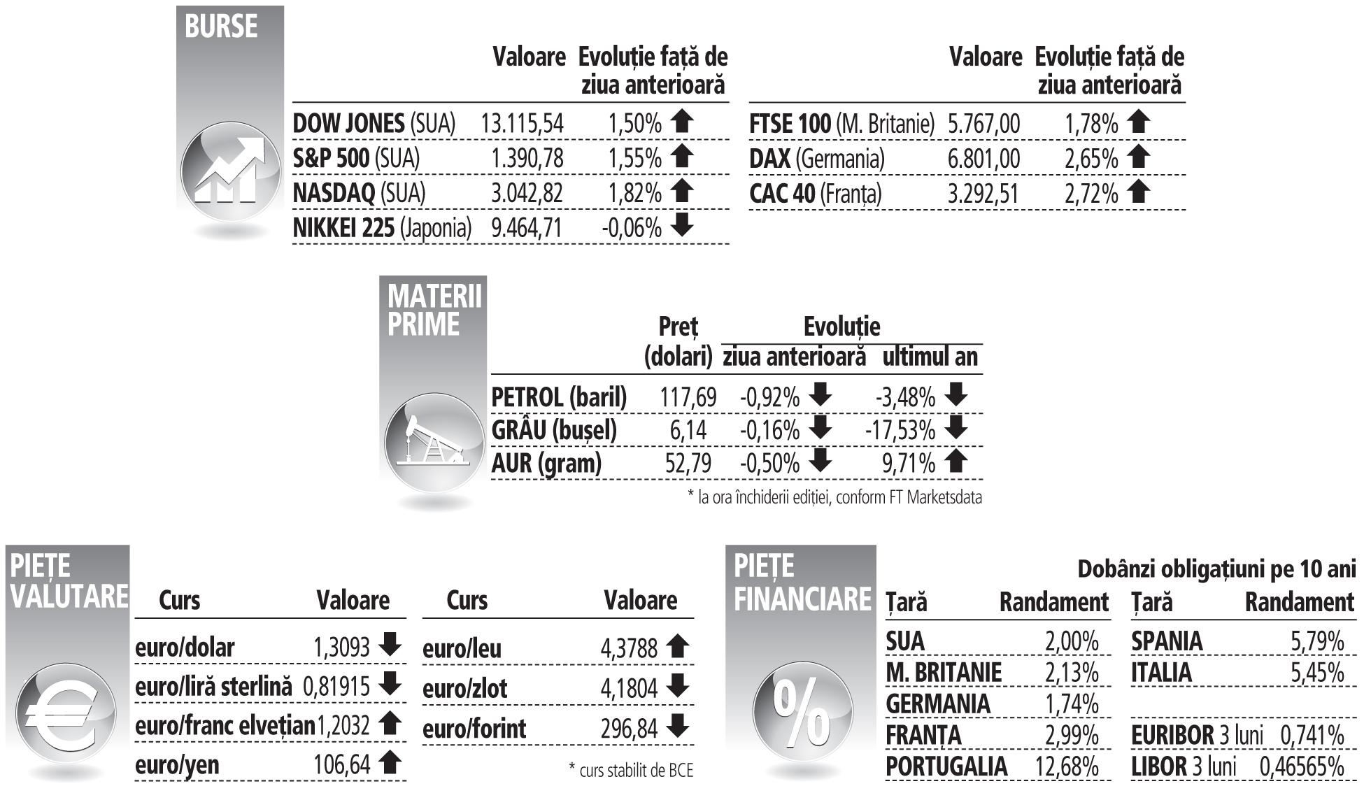 Previzionarea cursului valutar pe baza indicatorilor economici