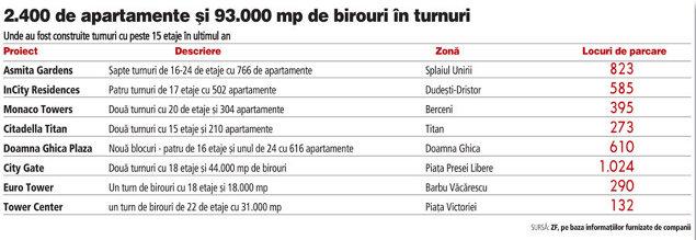Turnurile au invadat Bucurestiul: 24 in ultimul an. Au suficiente locuri de parcare?