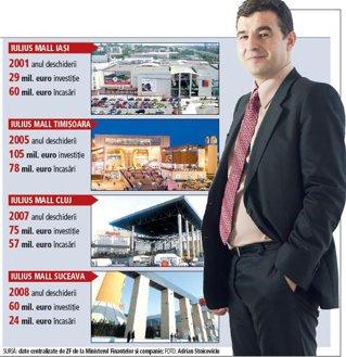 Dascălu, regele mallurilor, a ajuns la încasări cumulate de peste 200 mil. euro din chirii