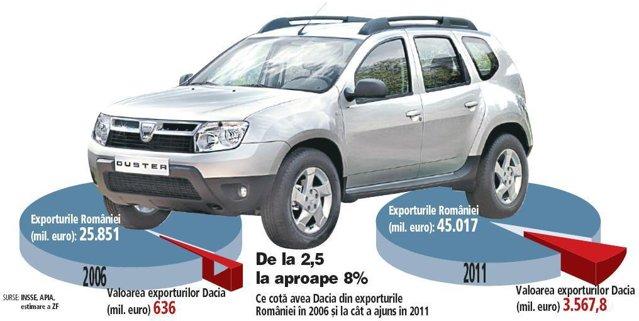 Dacia a ajuns la 8% din exporturile României