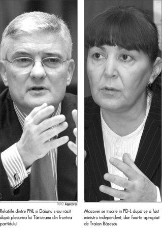 Daniel Daianu, exclus de pe lista PNL; Monica Macovei, inregimentata de PD-L