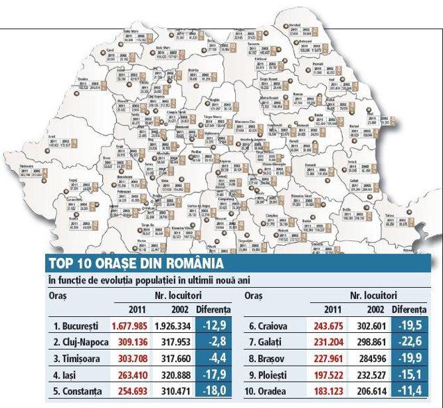 Harta depopulării României între 2002 şi 2012. Câtă populaţie au pierdut primele 100 de oraşe