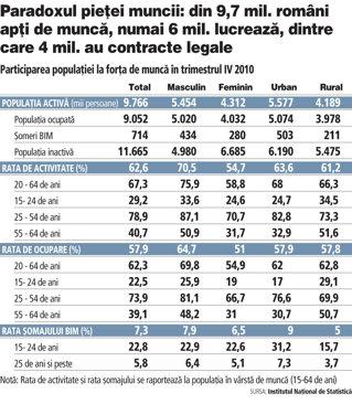 România a ajuns la minimul de salariaţi din ultimii 50 de ani: 4,095 milioane. Eliminarea muncii la negru ar putea aduce încasări de cel puţin 6 mld. euro la buget
