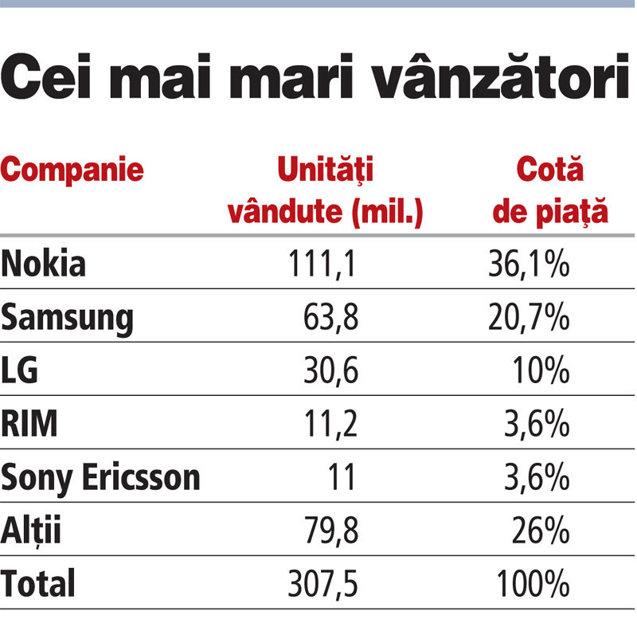 Cine a vândut cele mai multe telefoane mobile în al doilea trimestru la nivel mondial