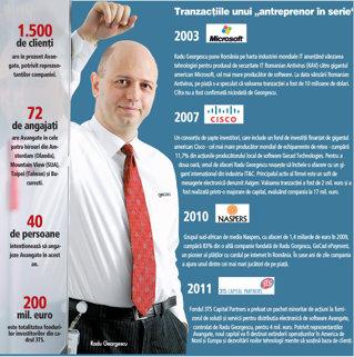 Radu Georgescu obţine o finanţare de 4 mil. euro de la 3TS Capital Partners pentru Avangate