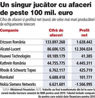 Huawei România şi-a dublat afacerile şi suflă în ceafa Alcatel