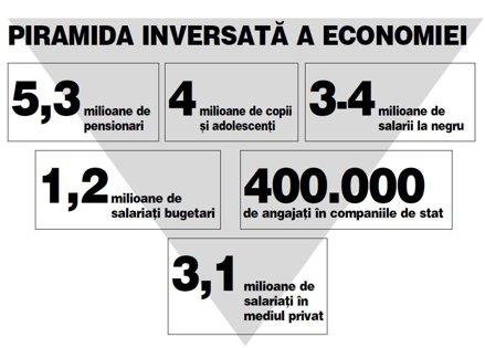 Economia stă pe o piramidă inversată: 3,1 mil. salariaţi din privat susţin 15 mil. bugetari, copii, pensionari şi asistaţi social. Este sustenabil modelul de organizare a României?