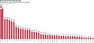 Aproape 1.400 de companii din toata tara au o cifra de afaceri de peste 19 milioane de euro