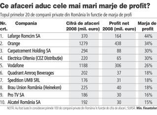 """Cel mai profitabil business: """"Spiru Haret"""", marja de profit de 48%"""