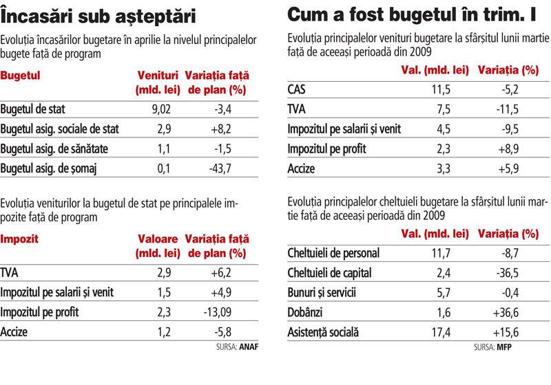 surse suplimentare de venituri bugetare)