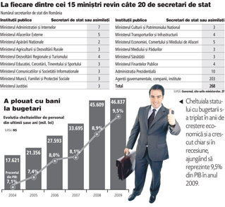 Numarul secretarilor de stat a crescut sub guvernarea Boc: Guvernul are o armata de 300 de secretari de stat, fiecare cu sofer, secretara si consilieri