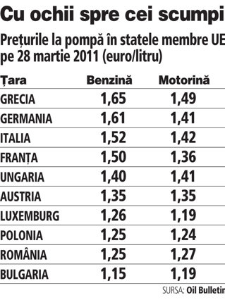 România este în Top 5 scumpiri la carburanţi în UE. Motorina din Luxemburg, mai ieftină decât cea locală