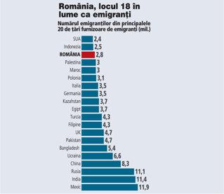 România depăşeşte Indonezia la emigranţi