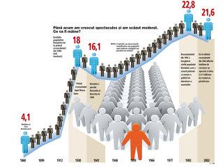 Cea mai mare cercetare statistică din istoria României, la start: mai suntem 21 de milioane sau doar 18?