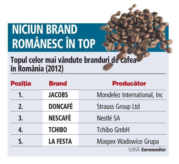 cel mai bun comerciant de cafea din romania cele mai bune forex de acoperire împotriva riscurilor top faceți bani pe site-uri web online