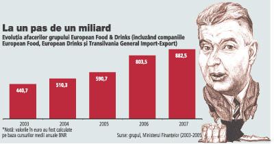 Grupul European Food & Drinks le-a adus afaceri de aproape 900 mil. euro fratilor Micula
