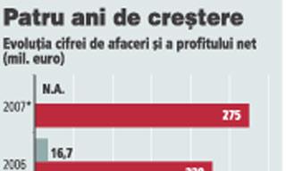 Hidroconstructia imprumuta 60 mil. euro de la un consortiu de banci condus de BRD