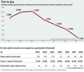 Apartamentele din Bucuresti au devenit de trei ori mai inaccesibile in ultimii sase ani