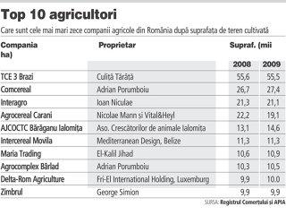 Topul celor mai mari agricultori: Primii 50 au cu 11.000 ha mai putin din cauza renegocierii contractelor de arenda