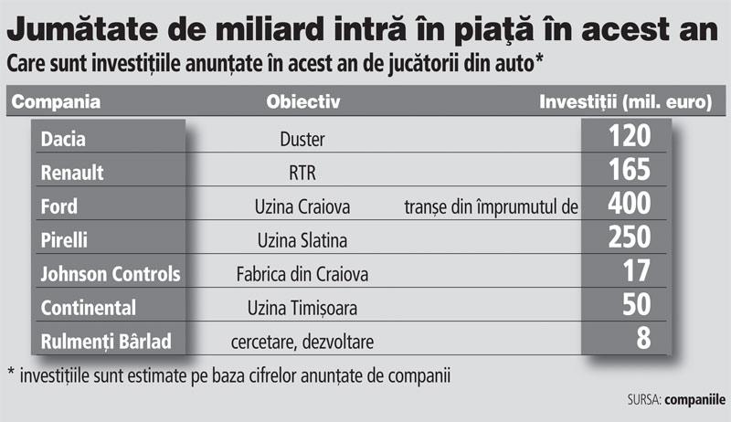 Top al celor mai mari companii din lume. Câte dintre ele au investiţii în România