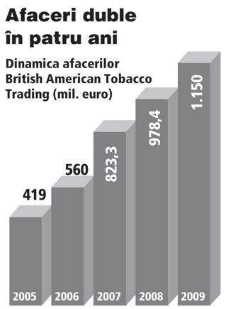 Premiera pe piata bunurilor de larg consum: British American Tobacco devine primul producator cu afaceri de peste un miliard de euro