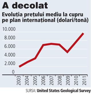 Investitorii străini vânează rezervele de cupru. Preţul metalului a explodat