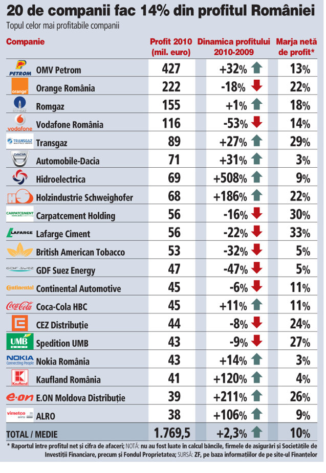 Topul celor mai profitabile companii din România