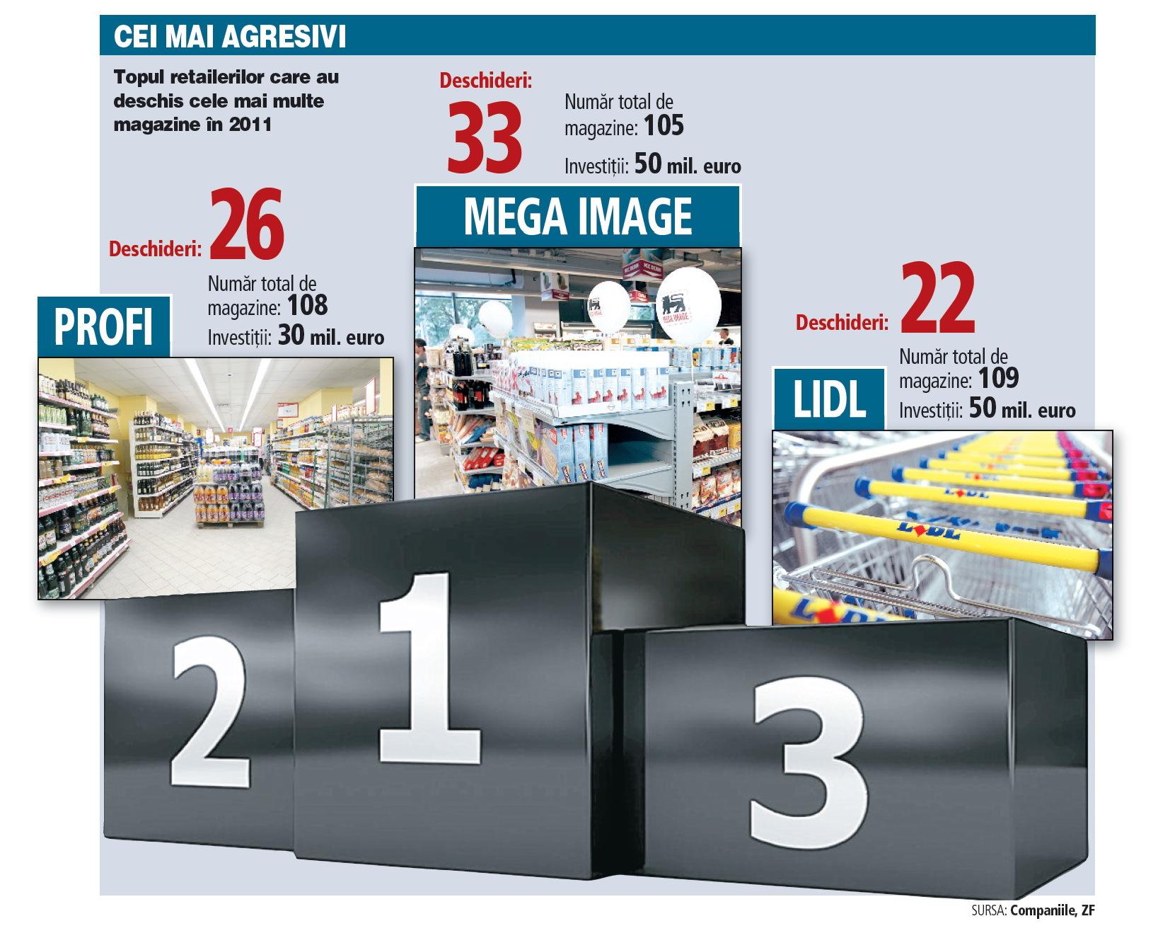 Cine au fost în 2011 cei mai agresivi trei retaileri în expansiune?