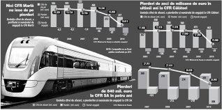Dezastrul de la căile ferate române: CFR SA, CFR Marfă şi CFR Călători, pierderi de 1,3 mld. euro în patru ani