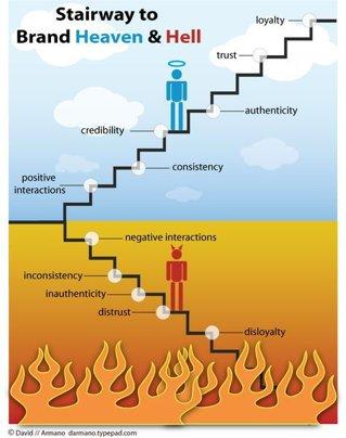 De la brand la brandmanie