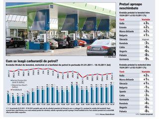 Petrolul a pierdut 25% din valoare între maximul din aprilie şi minimul din octombrie. De ce nu se vede în preţul carburanţilor?