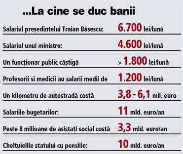 Un angajat cu un salariu mediu net pe economie de 1.400 lei lunar plăteşte anual statului cât jumătate dintr-o Dacia Logan