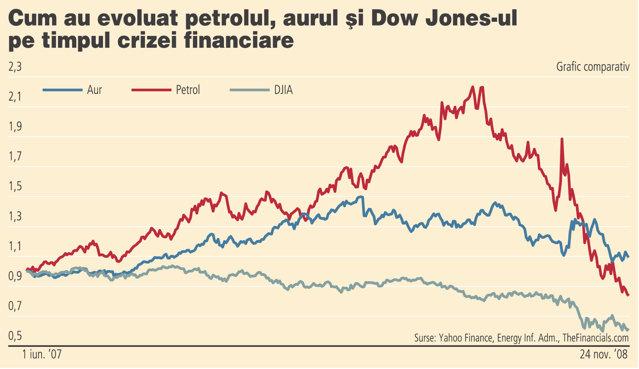 In ce faza se afla economia? Aurul si petrolul ne pot spune