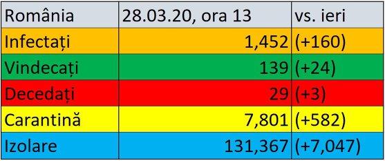 Covid-19 în România. 160 de cazuri noi confirmate, bilanţul ajunge la 1.452 de bolnavi. 24 de noi vindecări