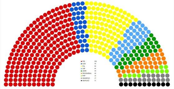 Imaginea articolului Pe câte voturi se bazează Viorica Dăncilă în Parlament. Câţi parlamentari are fiecare partid