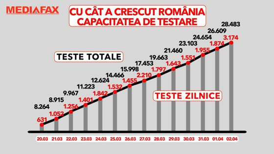 România creşte capacitatea de testare. Câţi români au fost testaţi pentru COVID 19 în ultimele 24 de ore?