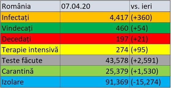 Coronavirus în România LIVE UPDATE 7 APRILIE | Peste 4.400 de cazuri confirmate şi 197 de decese | 274 de oameni la terapie intensivă | 2.591 de teste făcute în ultimele 24 de ore / Situaţia în diaspora