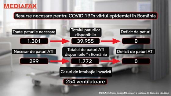 Analiză: Ziua cu cei mai mulţi morţi de COVID-19 din România. De ce?