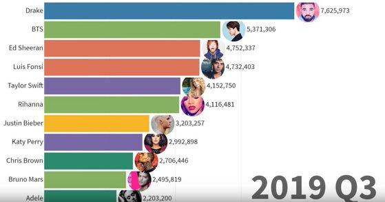 Imaginea articolului Evoluţia celor mai bine vânduţi artişti din muzică în ultimii 50 de ani. VIDEO VIRAL